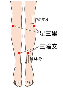 生理痛 足